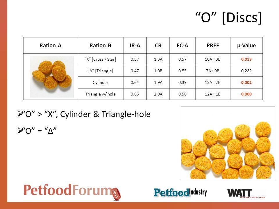 O [Discs] O > X , Cylinder & Triangle-hole O = ∆ Ration A